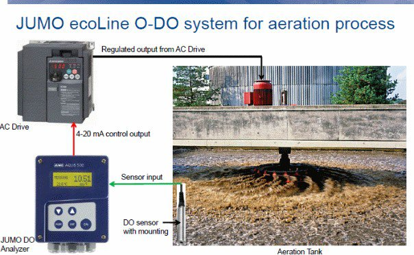 Online Dissolved Oxygen Installation in ETP tank.jpg